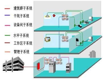 综合布线系统由哪几个部分组成?深圳龙华综合布线系统公司.jpg